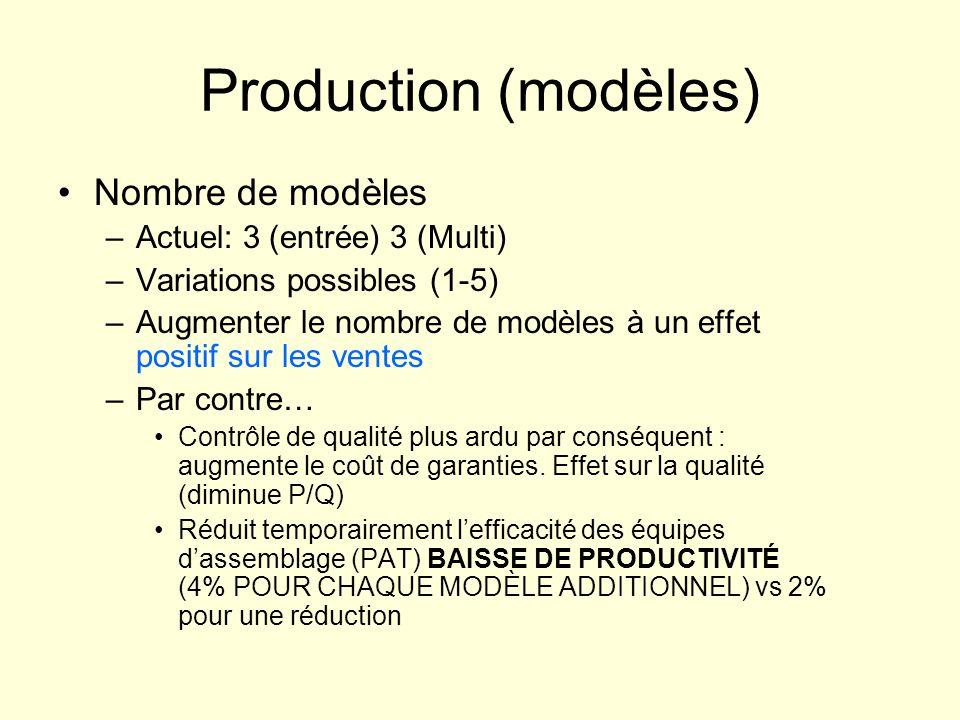 Production (modèles) Nombre de modèles –Actuel: 3 (entrée) 3 (Multi) –Variations possibles (1-5) –Augmenter le nombre de modèles à un effet positif sur les ventes –Par contre… Contrôle de qualité plus ardu par conséquent : augmente le coût de garanties.