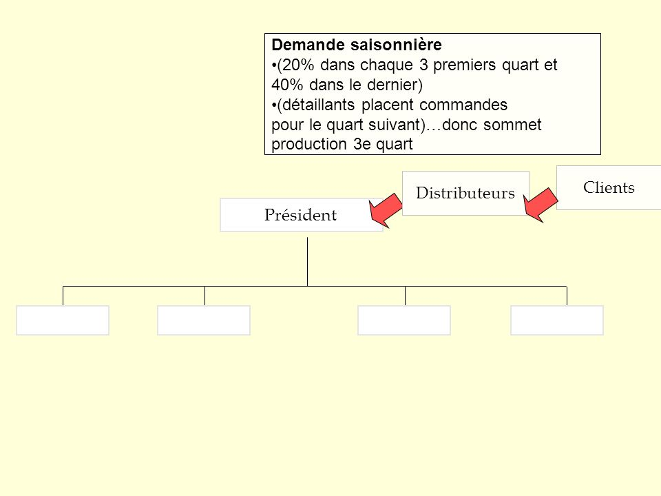 Président Clients Demande saisonnière (20% dans chaque 3 premiers quart et 40% dans le dernier) (détaillants placent commandes pour le quart suivant)…donc sommet production 3e quart Distributeurs