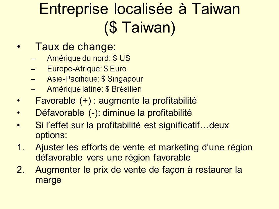 Entreprise localisée à Taiwan ($ Taiwan) Taux de change: –Amérique du nord: $ US –Europe-Afrique: $ Euro –Asie-Pacifique: $ Singapour –Amérique latine: $ Brésilien Favorable (+) : augmente la profitabilité Défavorable (-): diminue la profitabilité Si leffet sur la profitabilité est significatif…deux options: 1.Ajuster les efforts de vente et marketing dune région défavorable vers une région favorable 2.Augmenter le prix de vente de façon à restaurer la marge