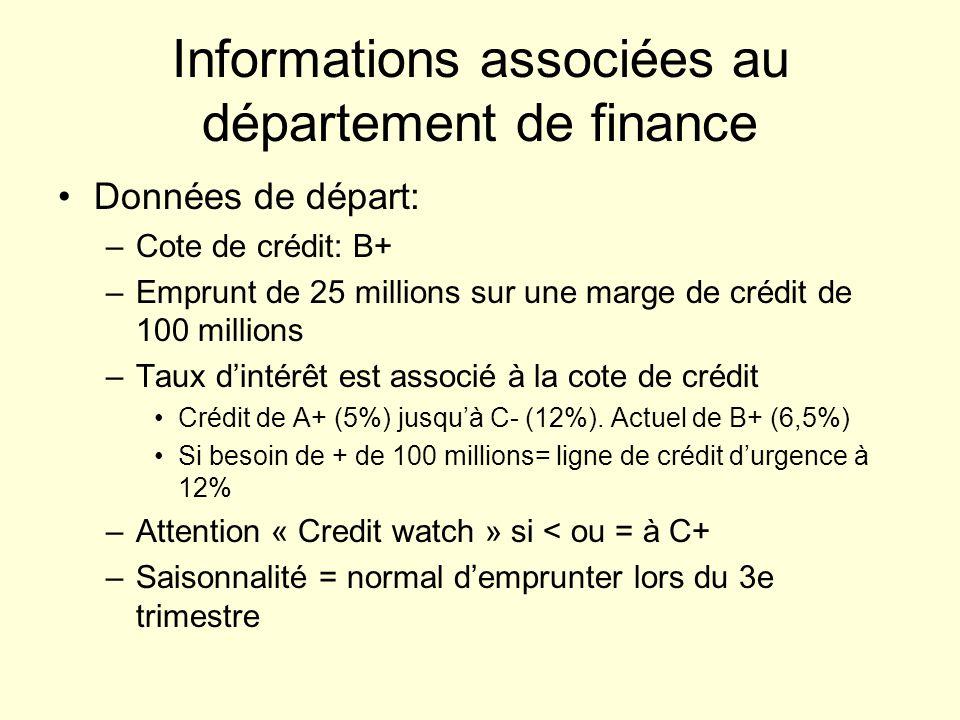 Informations associées au département de finance Données de départ: –Cote de crédit: B+ –Emprunt de 25 millions sur une marge de crédit de 100 millions –Taux dintérêt est associé à la cote de crédit Crédit de A+ (5%) jusquà C- (12%).