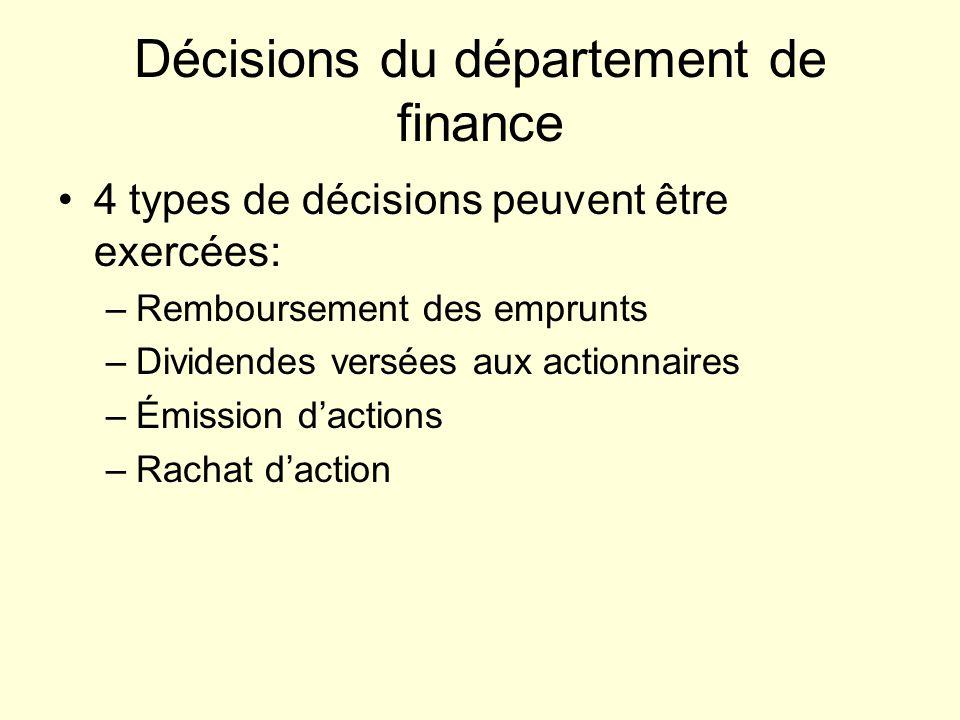 Décisions du département de finance 4 types de décisions peuvent être exercées: –Remboursement des emprunts –Dividendes versées aux actionnaires –Émission dactions –Rachat daction