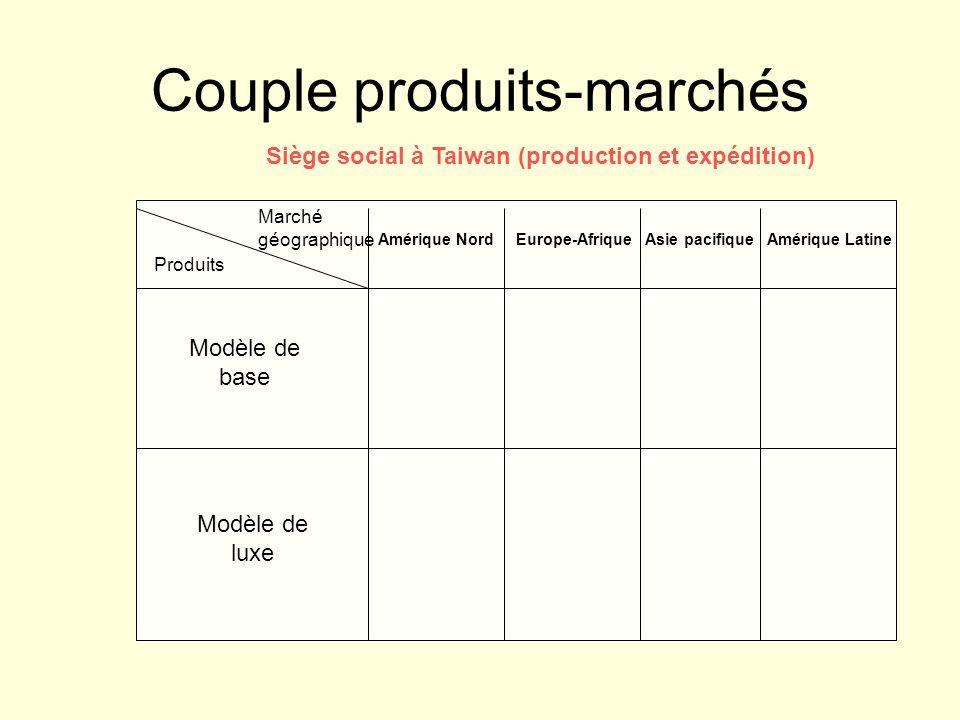 Couple produits-marchés Siège social à Taiwan (production et expédition) Produits Marché géographique Modèle de base Modèle de luxe Amérique Nord Europe-Afrique Asie pacifique Amérique Latine
