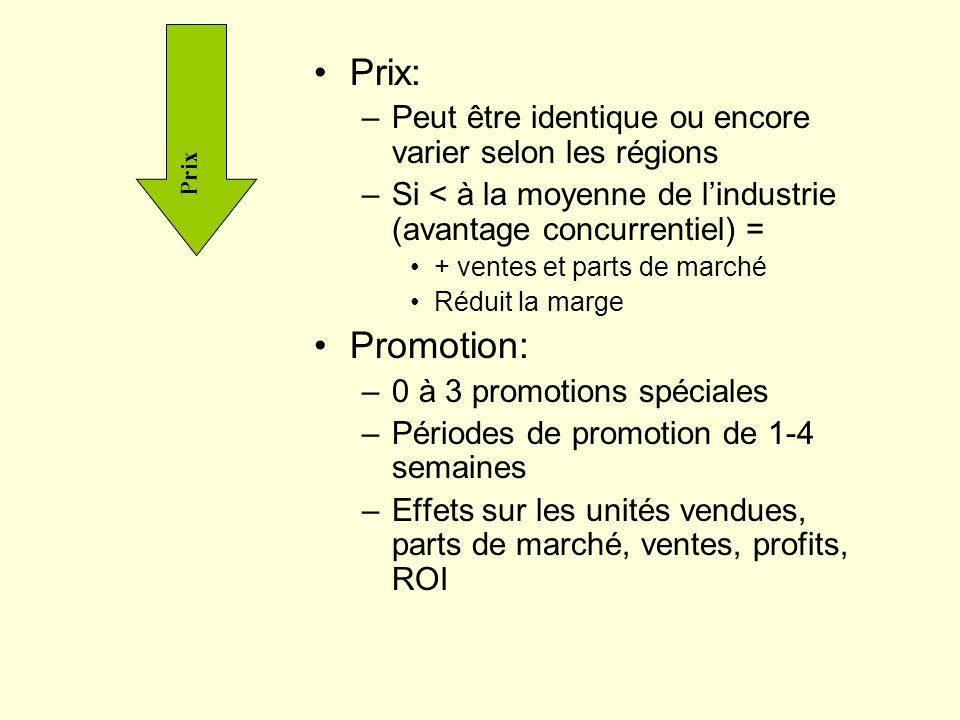 Prix: –Peut être identique ou encore varier selon les régions –Si < à la moyenne de lindustrie (avantage concurrentiel) = + ventes et parts de marché Réduit la marge Promotion: –0 à 3 promotions spéciales –Périodes de promotion de 1-4 semaines –Effets sur les unités vendues, parts de marché, ventes, profits, ROI Prix