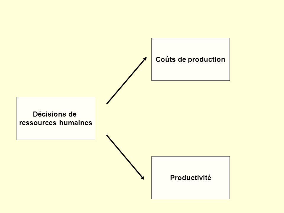 Décisions de ressources humaines Coûts de production Productivité