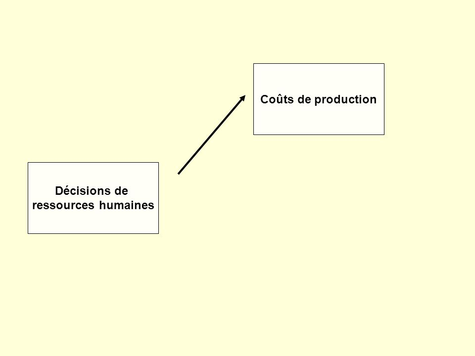 Décisions de ressources humaines Coûts de production