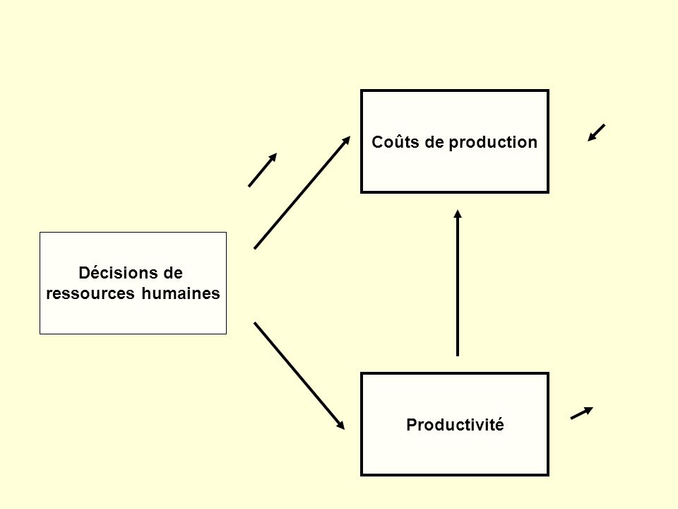 Décisions de ressources humaines Productivité Coûts de production