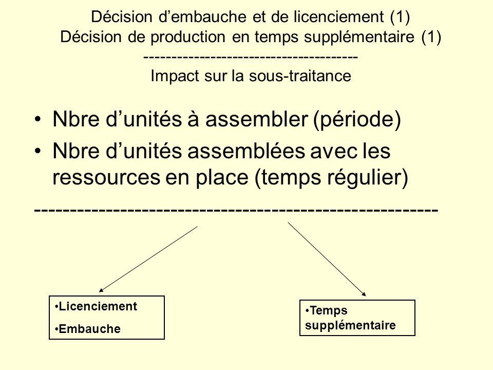 Nbre dunités à assembler (période) Nbre dunités assemblées avec les ressources en place (temps régulier) -------------------------------------------------------- Décision dembauche et de licenciement (1) Décision de production en temps supplémentaire (1) --------------------------------------- Impact sur la sous-traitance Licenciement Embauche Temps supplémentaire