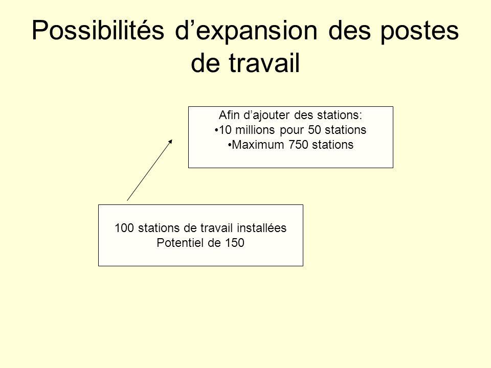 Possibilités dexpansion des postes de travail 100 stations de travail installées Potentiel de 150 Afin dajouter des stations: 10 millions pour 50 stations Maximum 750 stations