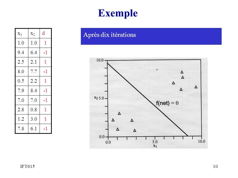IFT61510 Exemple x1x1 x2x2 d 1.0 1 9.46.4 2.52.11 8.07.7 0.52.21 7.98.4 7.0 2.80.81 1.23.01 7.86.1 Après dix itérations