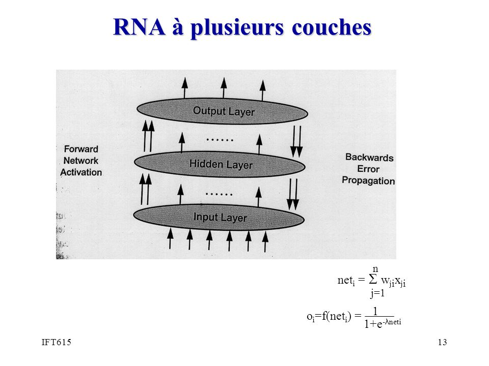 IFT61513 RNA à plusieurs couches o i =f(net i ) = 1 1+e - λ neti n j=1 net i = Σ w j i x j i