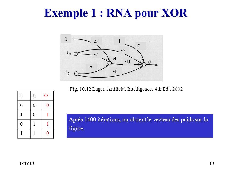 IFT61515 Exemple 1 : RNA pour XOR 1 1 I1I1 I2I2 O 000 101 011 110 Après 1400 itérations, on obtient le vecteur des poids sur la figure. 2.6 -7 7 -5 -1