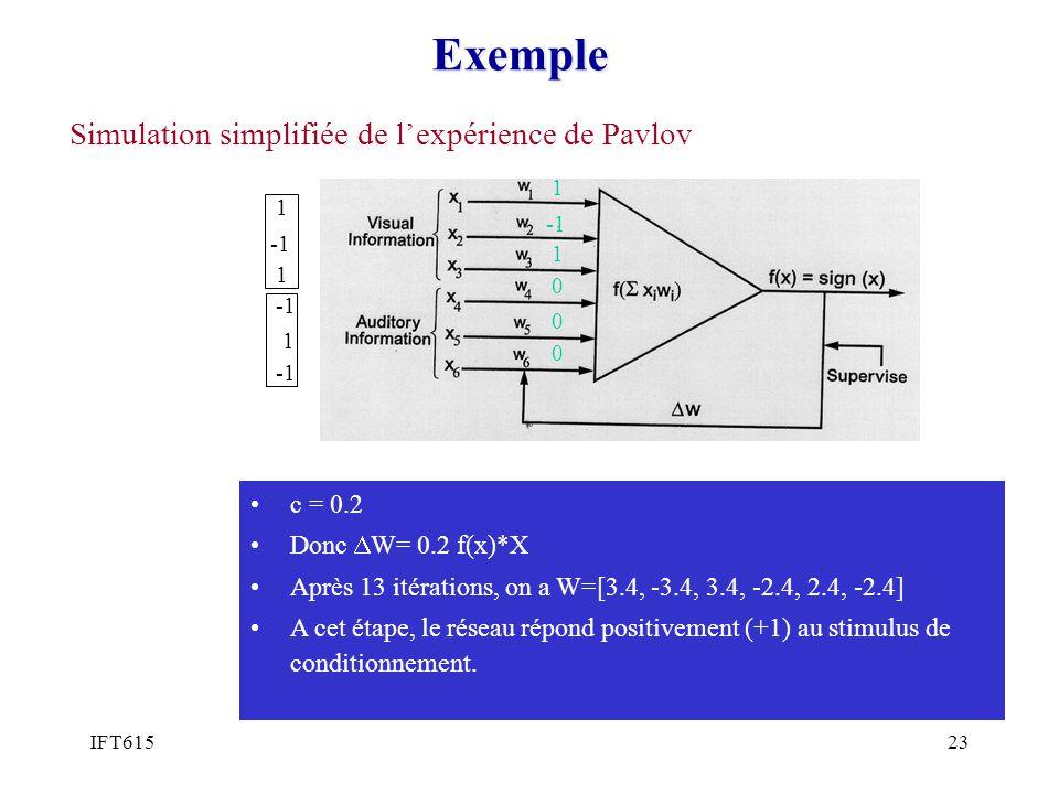 IFT61523Exemple Simulation simplifiée de lexpérience de Pavlov 1 1 0 0 0 1 1 1 c = 0.2 Donc W= 0.2 f(x)*X Après 13 itérations, on a W=[3.4, -3.4, 3.4,