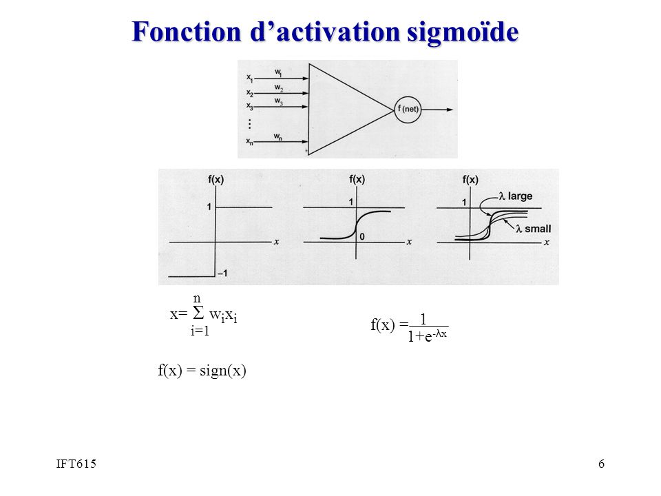 IFT6156 Fonction dactivation sigmoïde f(x) = sign(x) i=1 n x= Σ w i x i f(x) = 1 1+e - λ x