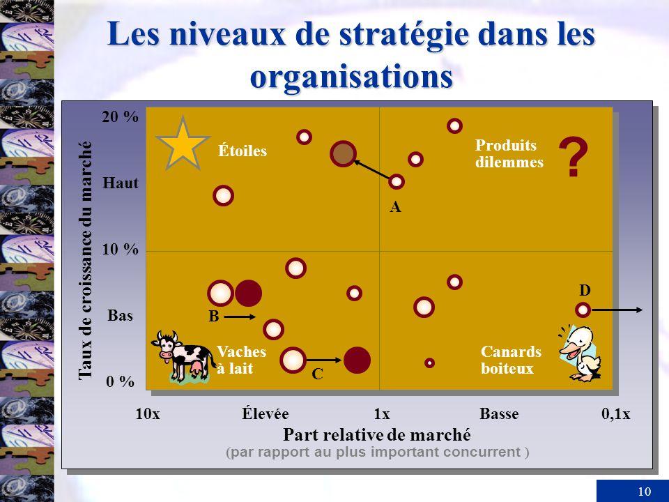 10 Les niveaux de stratégie dans les organisations Taux de croissance du marché 10xÉlevée1xBasse0,1x Part relative de marché ( par rapport au plus imp