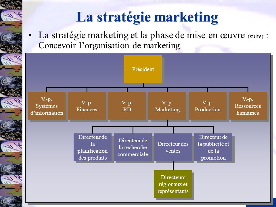 20 La stratégie marketing V.-p. Systèmes dinformation V.-p. Systèmes dinformation V.-p. Finances V.-p. Finances V.-p. RD V.-p. RD V.-p. Marketing V.-p