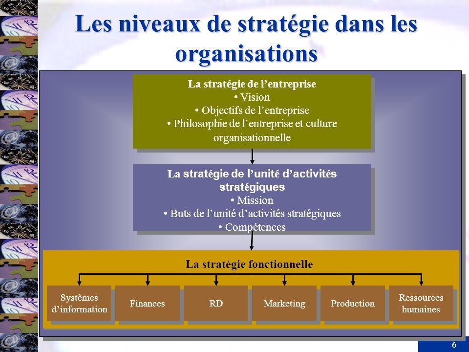 6 Les niveaux de stratégie dans les organisations La stratégie fonctionnelle La stratégie de lentreprise Vision Objectifs de lentreprise Philosophie d