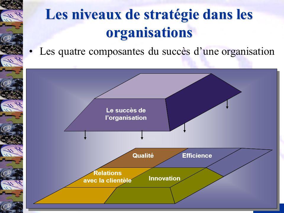 7 Les niveaux de stratégie dans les organisations Les quatre composantes du succès dune organisation Le succès de lorganisation Qualité Relations avec
