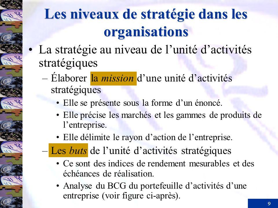 9 Les niveaux de stratégie dans les organisations La stratégie au niveau de lunité dactivités stratégiques –Élaborer la mission dune unité dactivités