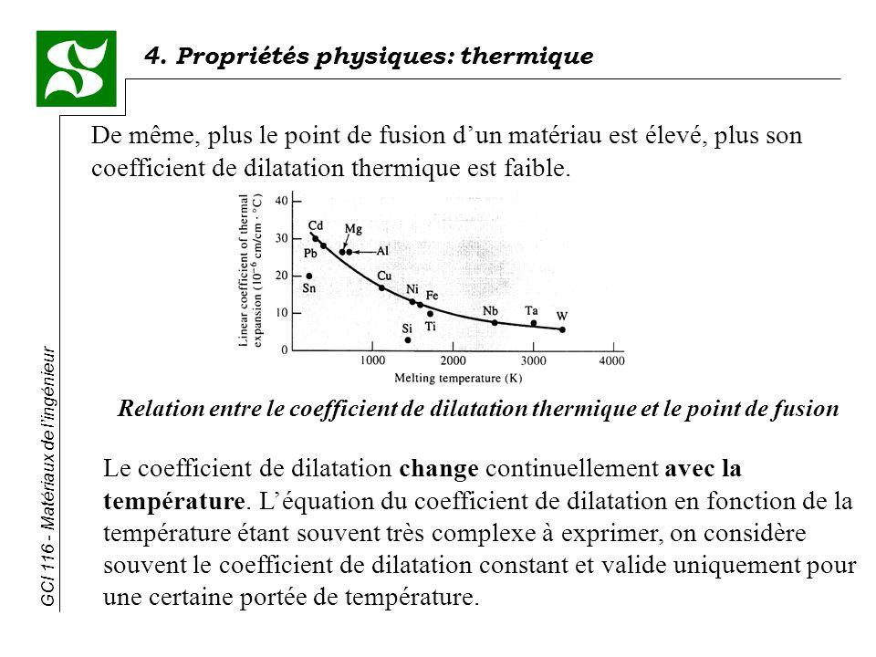 4. Propriétés physiques: thermique GCI 116 - Matériaux de lingénieur Le coefficient de dilatation change continuellement avec la température. Léquatio