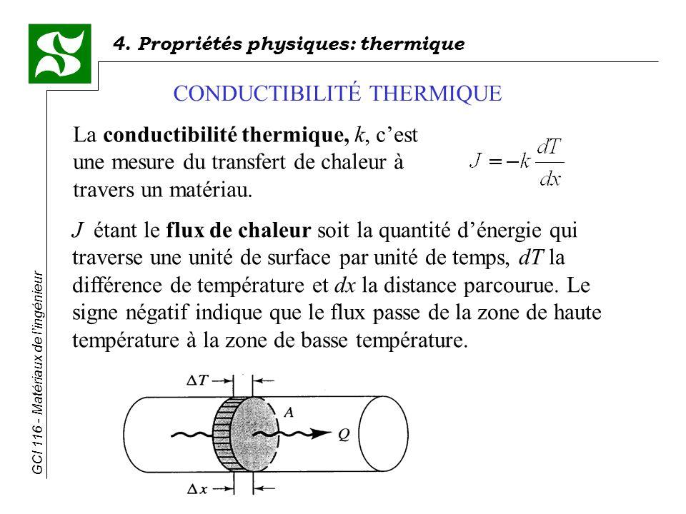 4. Propriétés physiques: thermique GCI 116 - Matériaux de lingénieur La conductibilité thermique, k, cest une mesure du transfert de chaleur à travers