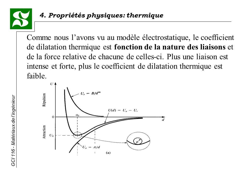 4. Propriétés physiques: thermique GCI 116 - Matériaux de lingénieur Comme nous lavons vu au modèle électrostatique, le coefficient de dilatation ther
