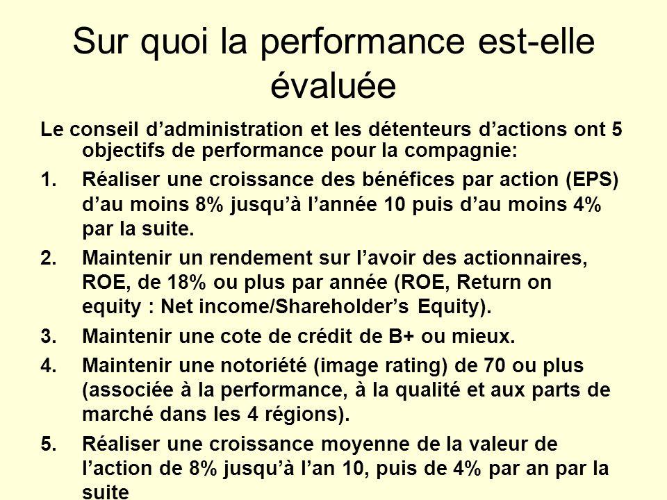 Sur quoi la performance est-elle évaluée Le conseil dadministration et les détenteurs dactions ont 5 objectifs de performance pour la compagnie: 1.Réaliser une croissance des bénéfices par action (EPS) dau moins 8% jusquà lannée 10 puis dau moins 4% par la suite.
