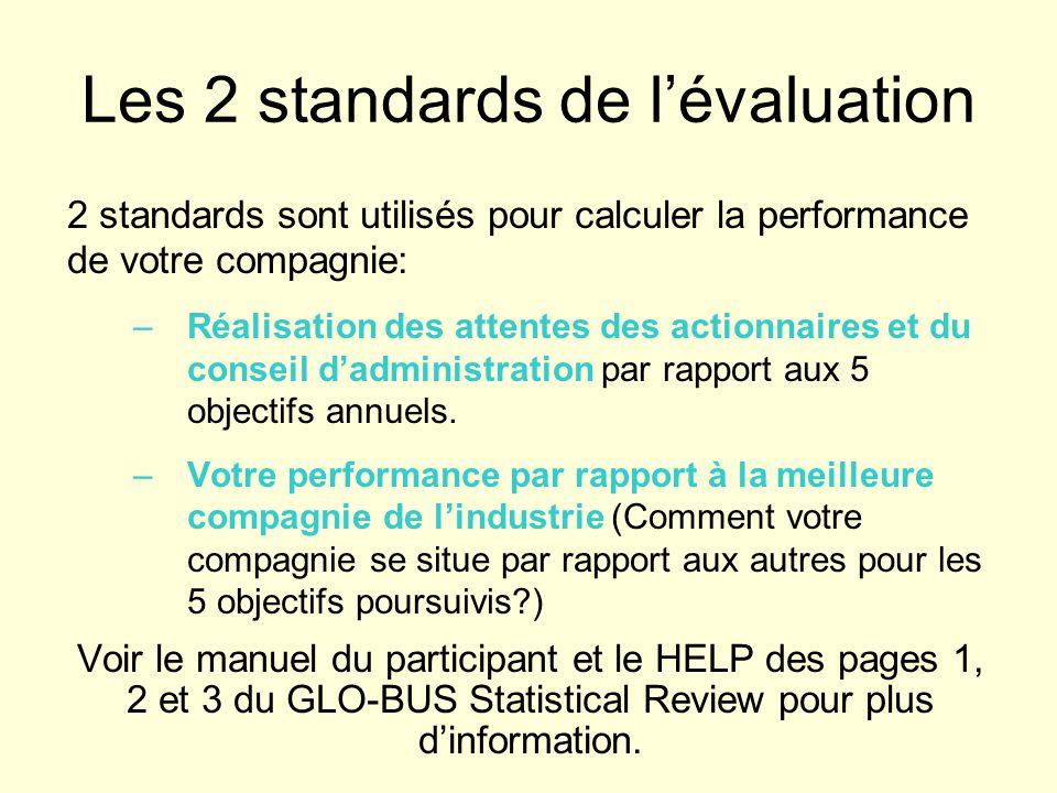 Les 2 standards de lévaluation 2 standards sont utilisés pour calculer la performance de votre compagnie: –Réalisation des attentes des actionnaires et du conseil dadministration par rapport aux 5 objectifs annuels.