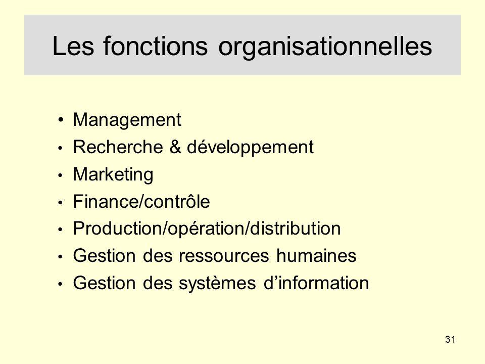 31 Les fonctions organisationnelles Management Recherche & développement Marketing Finance/contrôle Production/opération/distribution Gestion des ressources humaines Gestion des systèmes dinformation