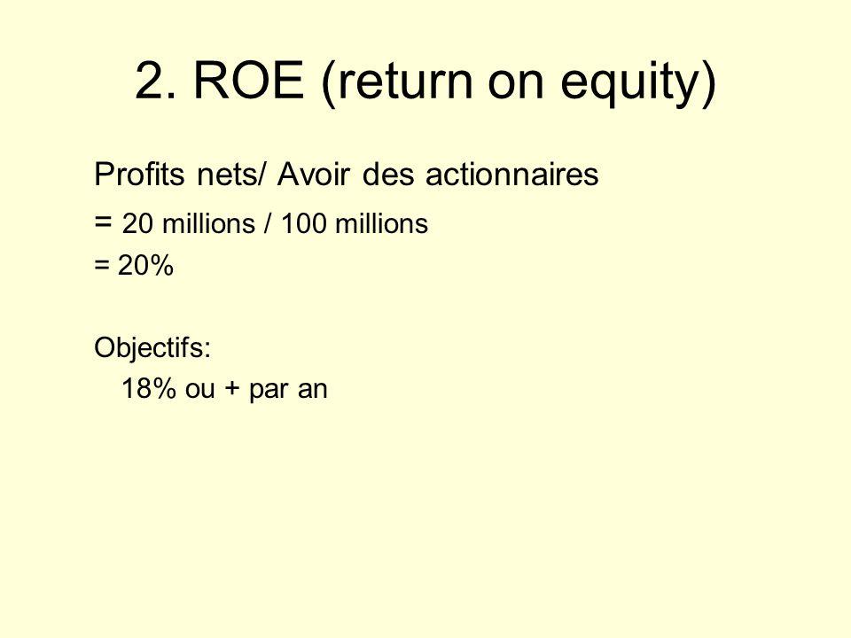 2. ROE (return on equity) Profits nets/ Avoir des actionnaires = 20 millions / 100 millions = 20% Objectifs: 18% ou + par an