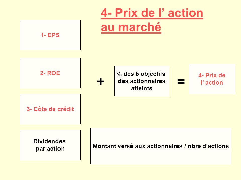 1- EPS 2- ROE 3- Côte de crédit Dividendes par action + % des 5 objectifs des actionnaires atteints = 4- Prix de l action Montant versé aux actionnaires / nbre dactions 4- Prix de l action au marché