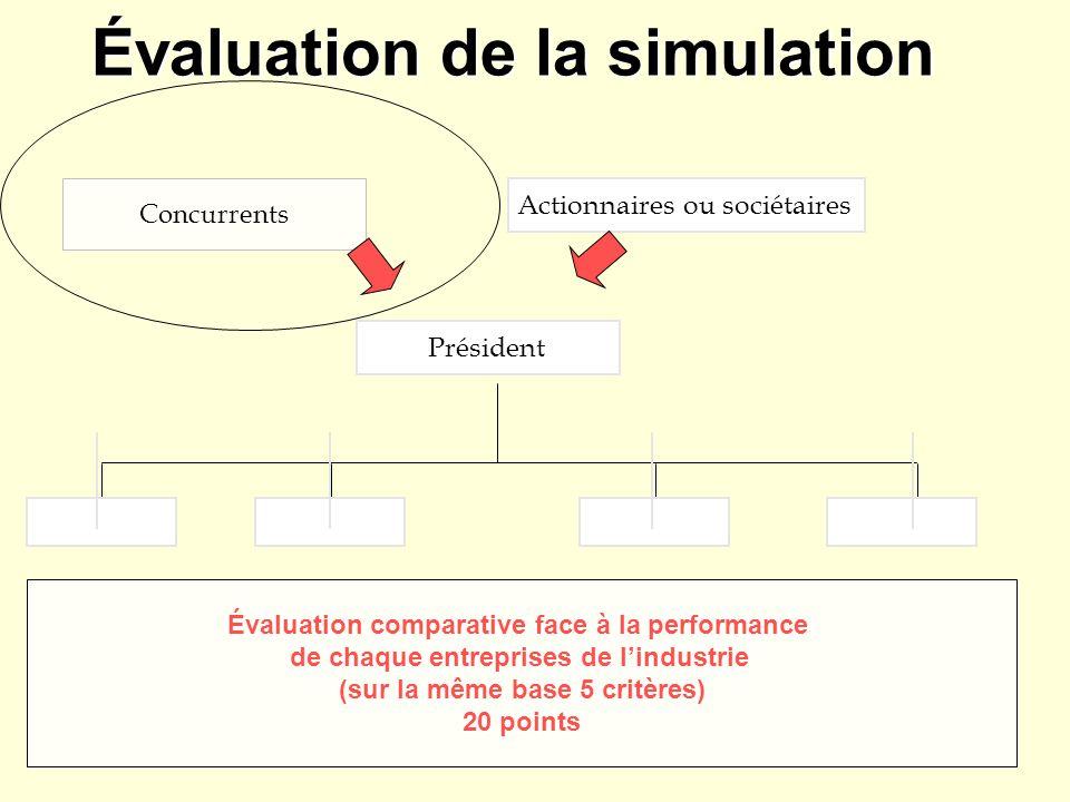Évaluation de la simulation Actionnaires ou sociétaires Président Concurrents Évaluation comparative face à la performance de chaque entreprises de lindustrie (sur la même base 5 critères) 20 points