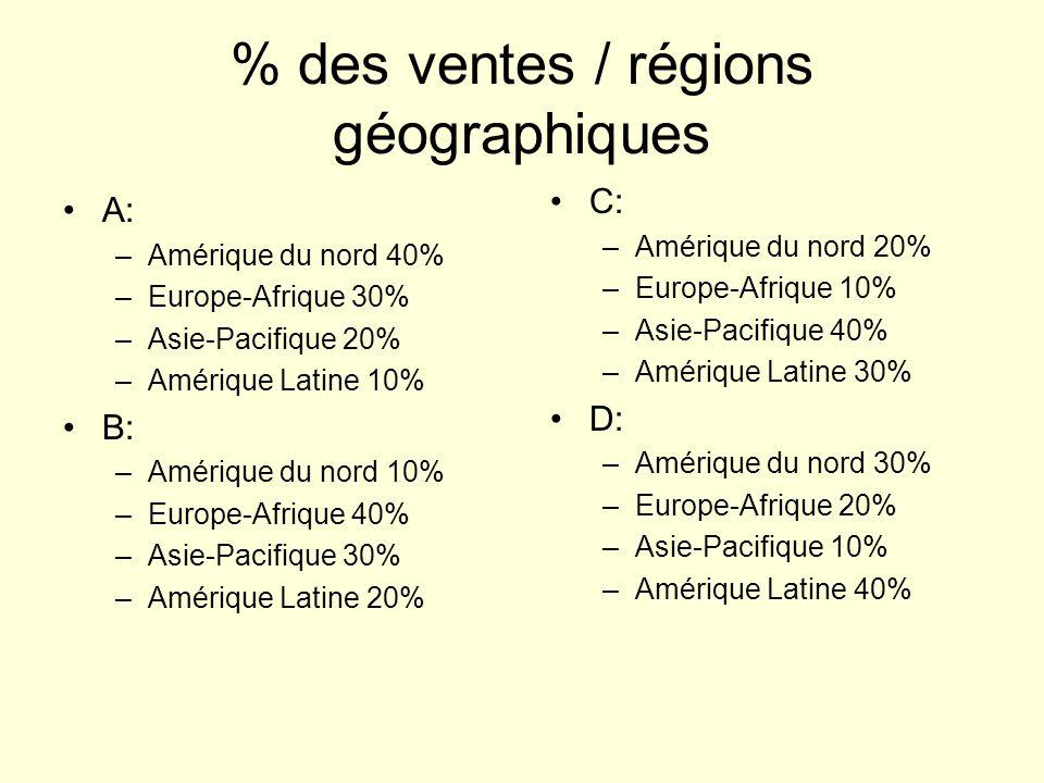 % des ventes / régions géographiques A: –Amérique du nord 40% –Europe-Afrique 30% –Asie-Pacifique 20% –Amérique Latine 10% B: –Amérique du nord 10% –Europe-Afrique 40% –Asie-Pacifique 30% –Amérique Latine 20% C: –Amérique du nord 20% –Europe-Afrique 10% –Asie-Pacifique 40% –Amérique Latine 30% D: –Amérique du nord 30% –Europe-Afrique 20% –Asie-Pacifique 10% –Amérique Latine 40%