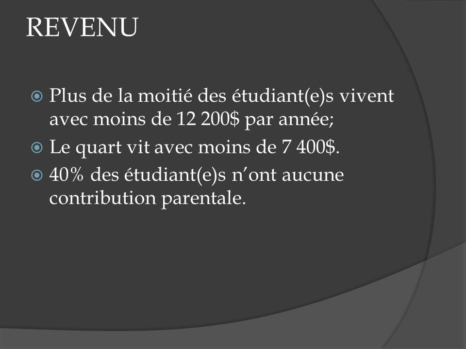 REVENU Plus de la moitié des étudiant(e)s vivent avec moins de 12 200$ par année; Le quart vit avec moins de 7 400$. 40% des étudiant(e)s nont aucune
