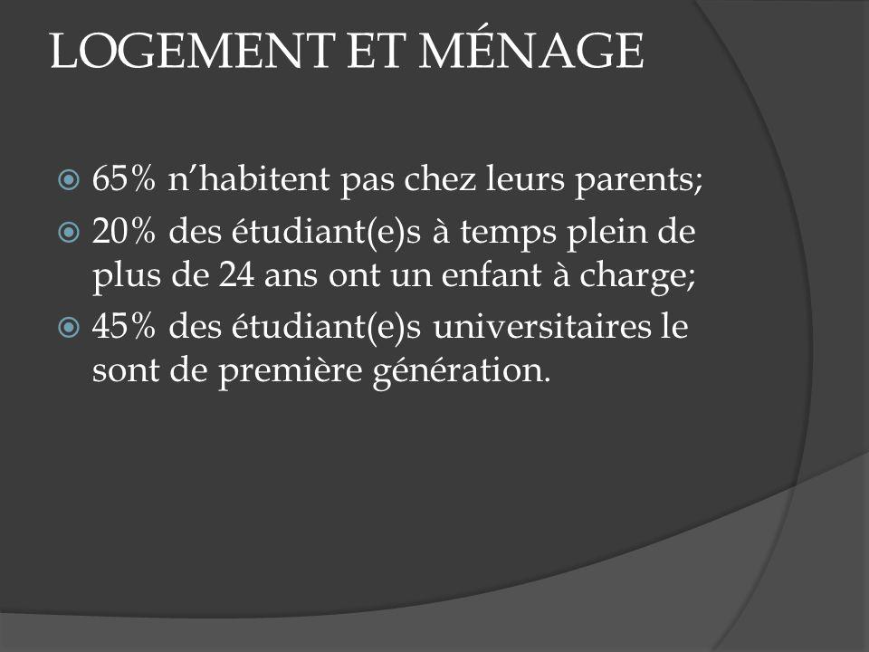 LOGEMENT ET MÉNAGE 65% nhabitent pas chez leurs parents; 20% des étudiant(e)s à temps plein de plus de 24 ans ont un enfant à charge; 45% des étudiant(e)s universitaires le sont de première génération.