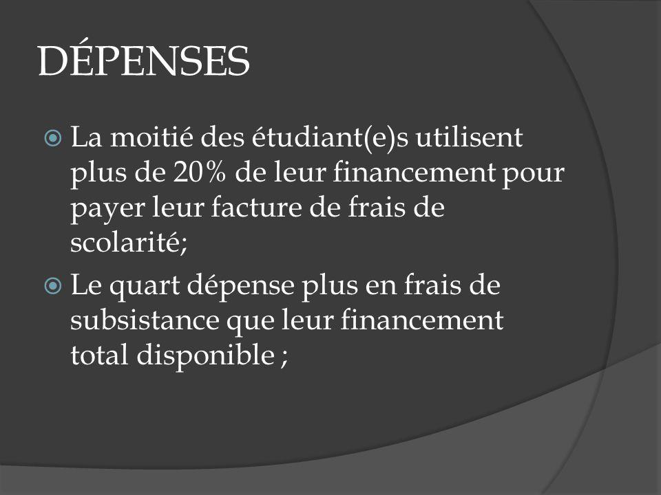 DÉPENSES La moitié des étudiant(e)s utilisent plus de 20% de leur financement pour payer leur facture de frais de scolarité; Le quart dépense plus en frais de subsistance que leur financement total disponible ;