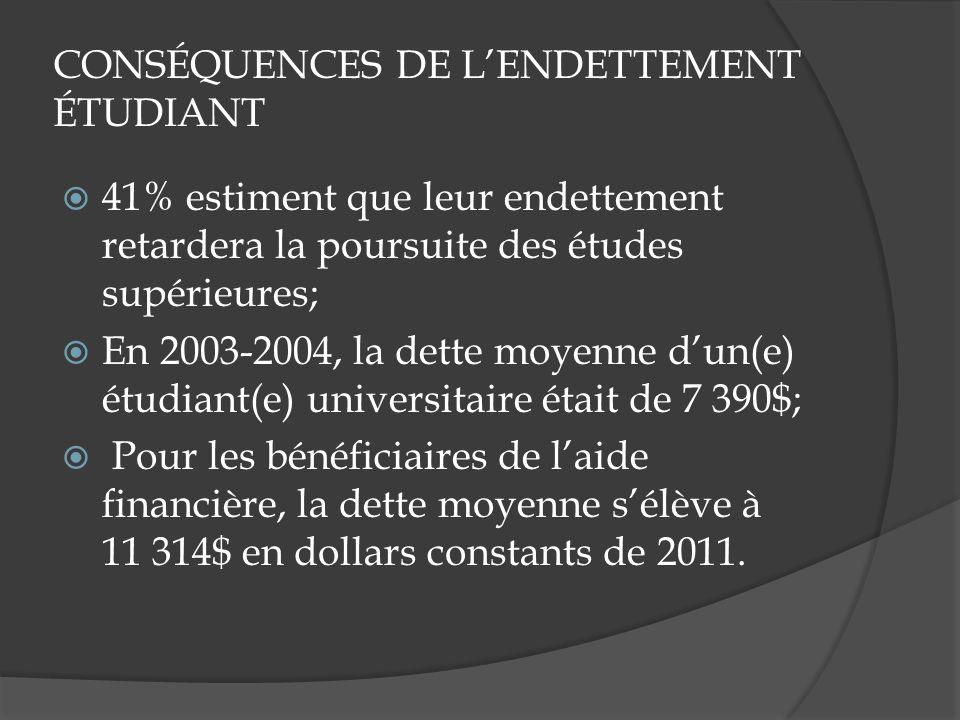 CONSÉQUENCES DE LENDETTEMENT ÉTUDIANT 41% estiment que leur endettement retardera la poursuite des études supérieures; En 2003-2004, la dette moyenne dun(e) étudiant(e) universitaire était de 7 390$; Pour les bénéficiaires de laide financière, la dette moyenne sélève à 11 314$ en dollars constants de 2011.