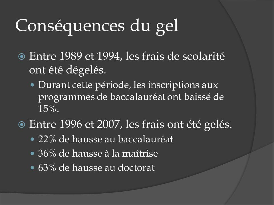 Conséquences du gel Entre 1989 et 1994, les frais de scolarité ont été dégelés. Durant cette période, les inscriptions aux programmes de baccalauréat