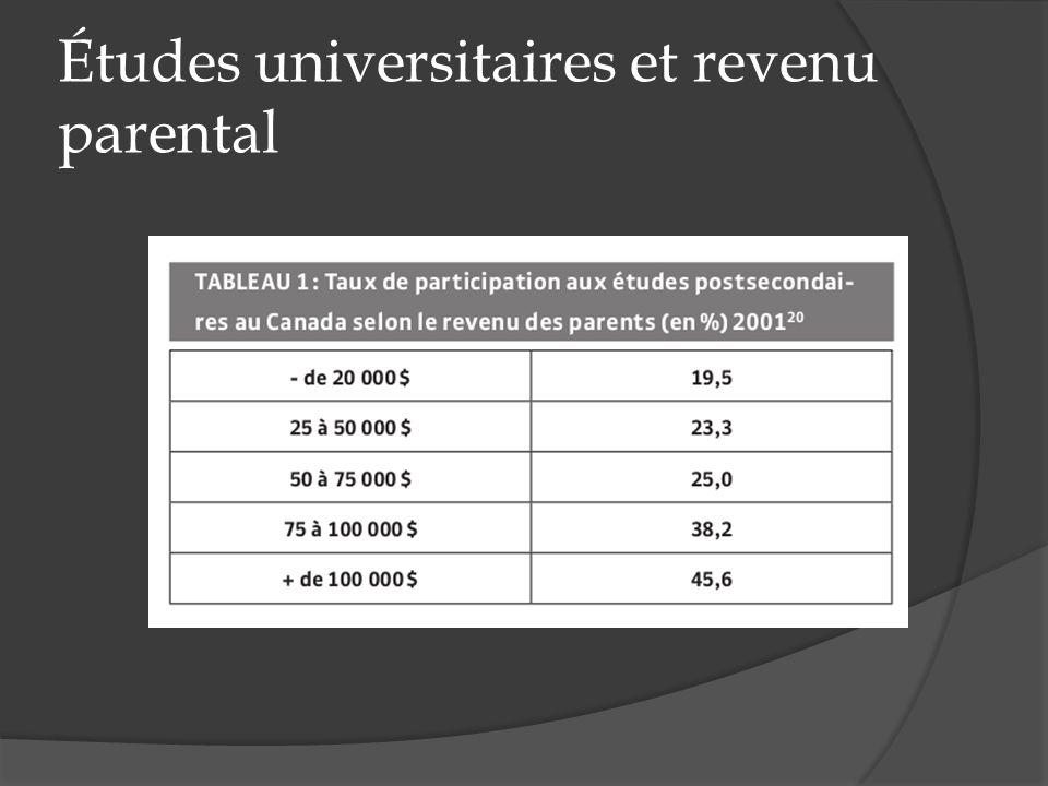 Études universitaires et revenu parental