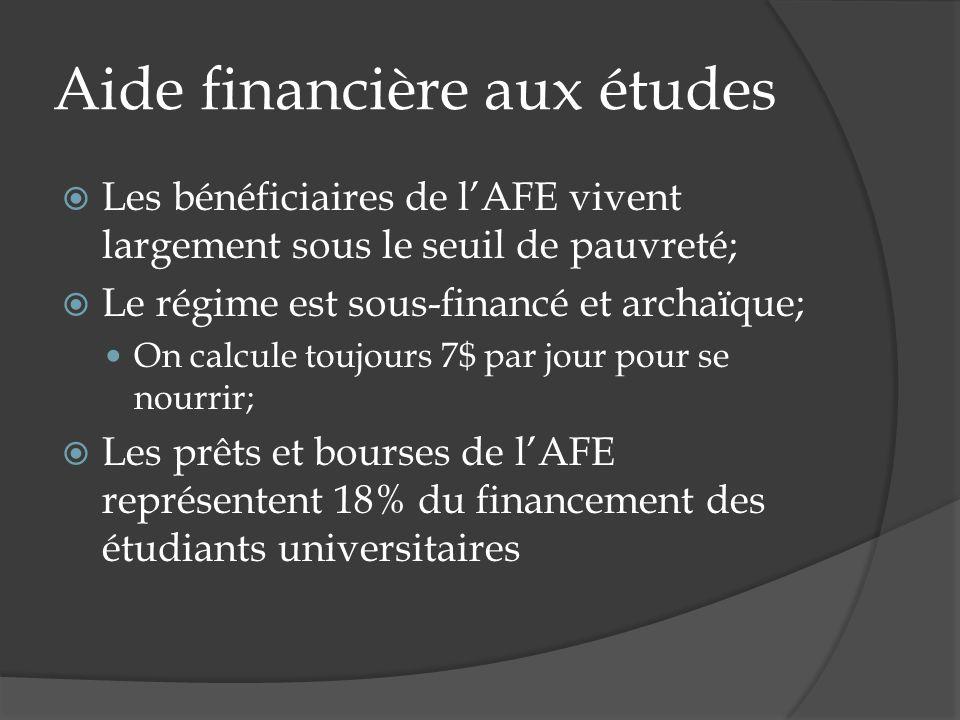 Aide financière aux études Les bénéficiaires de lAFE vivent largement sous le seuil de pauvreté; Le régime est sous-financé et archaïque; On calcule toujours 7$ par jour pour se nourrir; Les prêts et bourses de lAFE représentent 18% du financement des étudiants universitaires