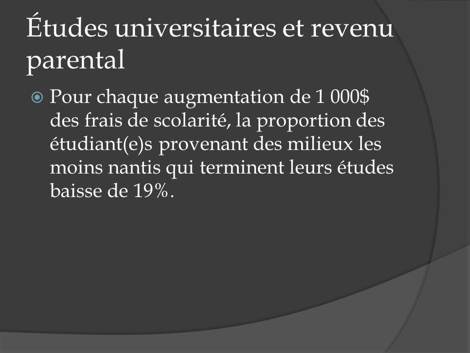 Études universitaires et revenu parental Pour chaque augmentation de 1 000$ des frais de scolarité, la proportion des étudiant(e)s provenant des milie