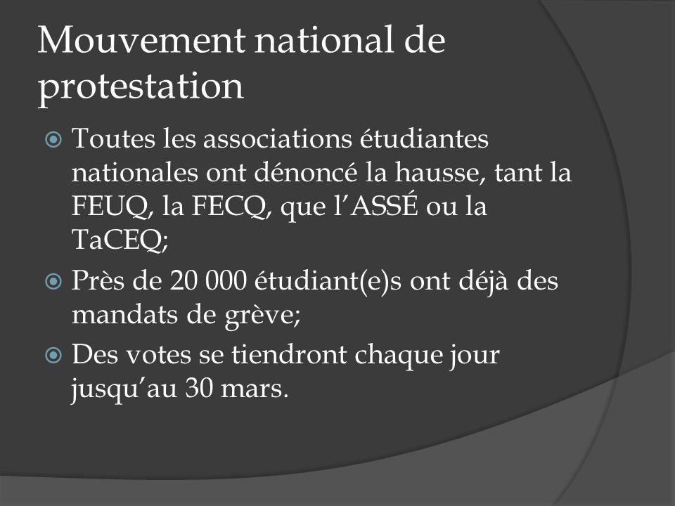 Mouvement national de protestation Toutes les associations étudiantes nationales ont dénoncé la hausse, tant la FEUQ, la FECQ, que lASSÉ ou la TaCEQ; Près de 20 000 étudiant(e)s ont déjà des mandats de grève; Des votes se tiendront chaque jour jusquau 30 mars.