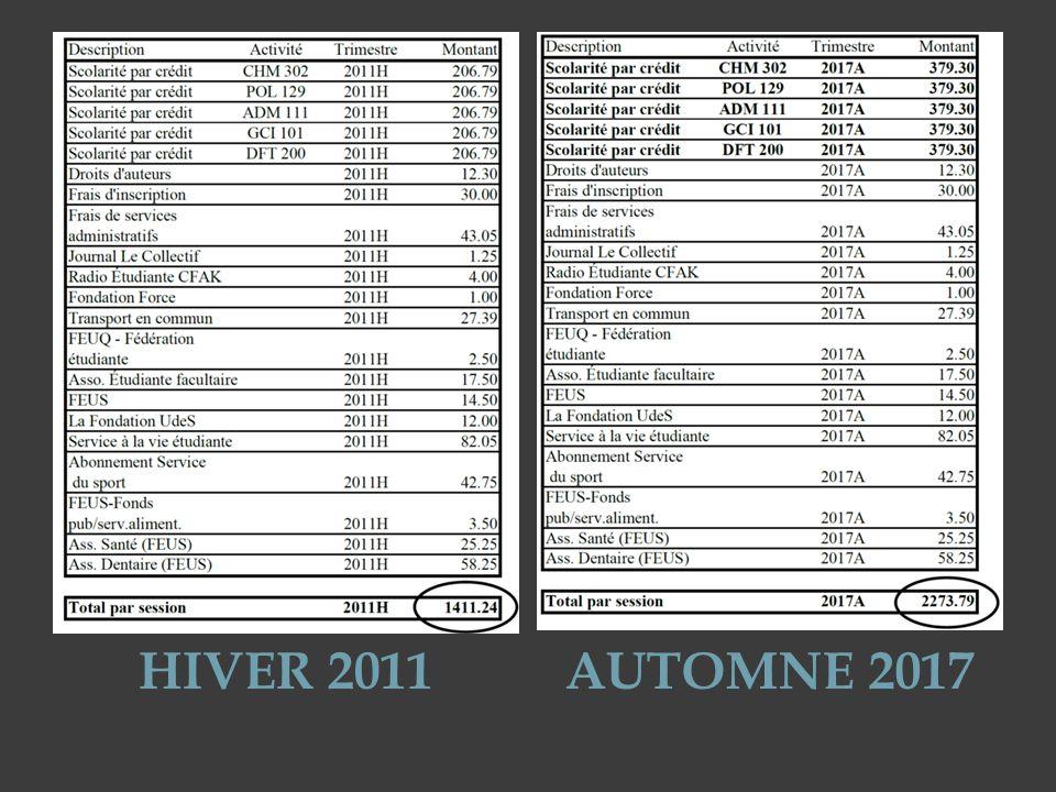 DÉGEL DEPUIS 2007 Augmentation de 100$ par année Évolution des frais de scolarité de lannée 2006-2007 à 2011-2012 Il sagit de la deuxième vague de hausses depuis 1968 La première a eu lieu entre 1989 et 1994.