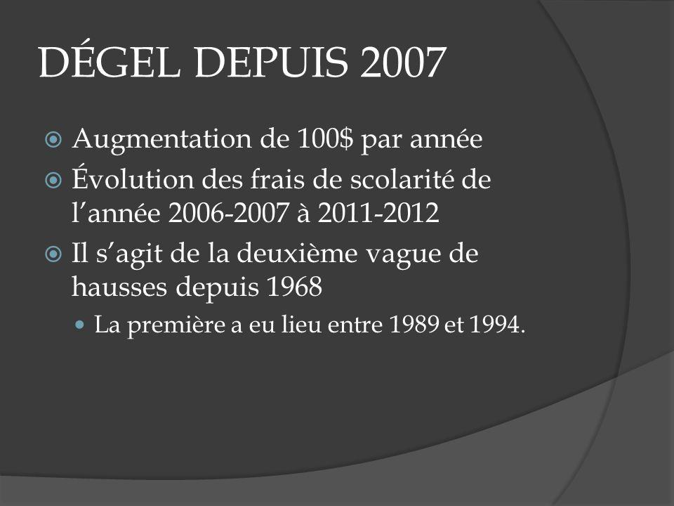 DÉGEL DEPUIS 2007 Augmentation de 100$ par année Évolution des frais de scolarité de lannée 2006-2007 à 2011-2012 Il sagit de la deuxième vague de hau