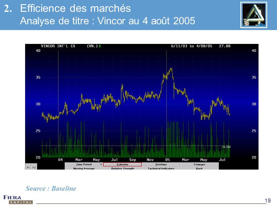 19 2. Efficience des marchés Analyse de titre : Vincor au 4 août 2005 Source : Baseline