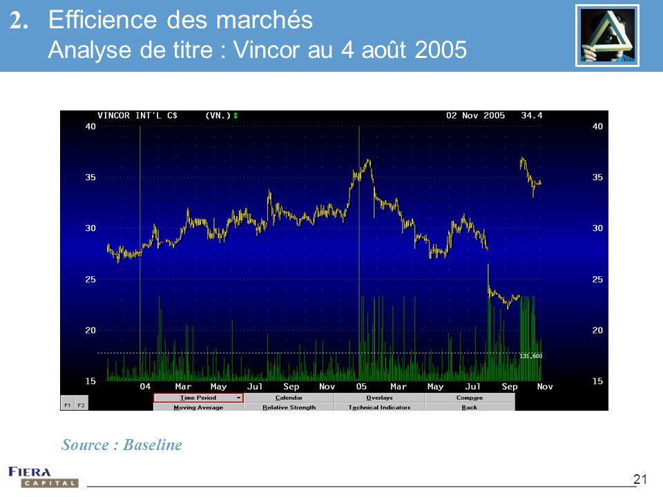 21 Source : Baseline 2. Efficience des marchés Analyse de titre : Vincor au 4 août 2005