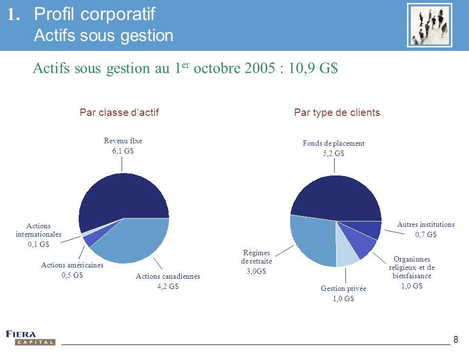 8 1. Profil corporatif Actifs sous gestion Actifs sous gestion au 1 er octobre 2005 : 10,9 G$ Actions internationales 0,1 G$ Autres institutions 0,7 G