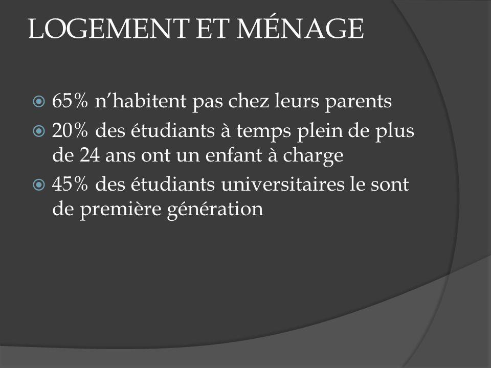 LOGEMENT ET MÉNAGE 65% nhabitent pas chez leurs parents 20% des étudiants à temps plein de plus de 24 ans ont un enfant à charge 45% des étudiants universitaires le sont de première génération