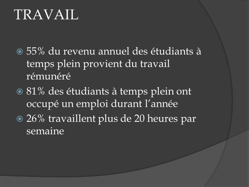 TRAVAIL 55% du revenu annuel des étudiants à temps plein provient du travail rémunéré 81% des étudiants à temps plein ont occupé un emploi durant lannée 26% travaillent plus de 20 heures par semaine