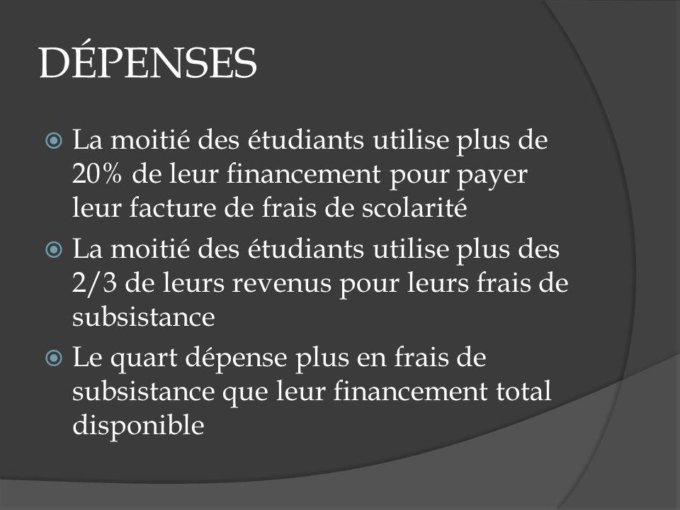 DÉPENSES La moitié des étudiants utilise plus de 20% de leur financement pour payer leur facture de frais de scolarité La moitié des étudiants utilise plus des 2/3 de leurs revenus pour leurs frais de subsistance Le quart dépense plus en frais de subsistance que leur financement total disponible