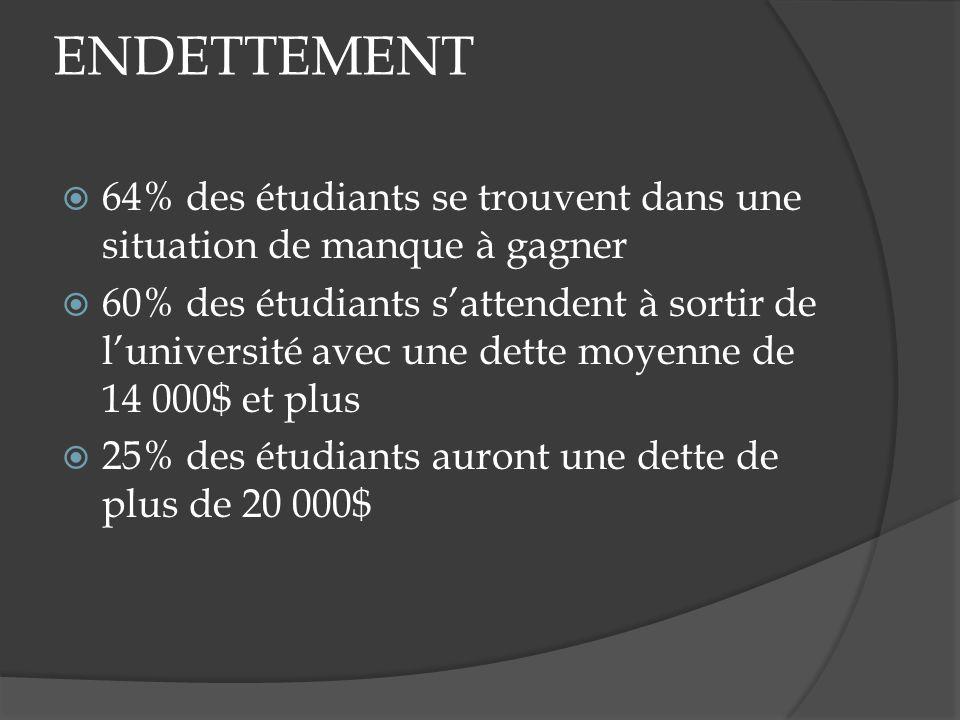 ENDETTEMENT 64% des étudiants se trouvent dans une situation de manque à gagner 60% des étudiants sattendent à sortir de luniversité avec une dette moyenne de 14 000$ et plus 25% des étudiants auront une dette de plus de 20 000$